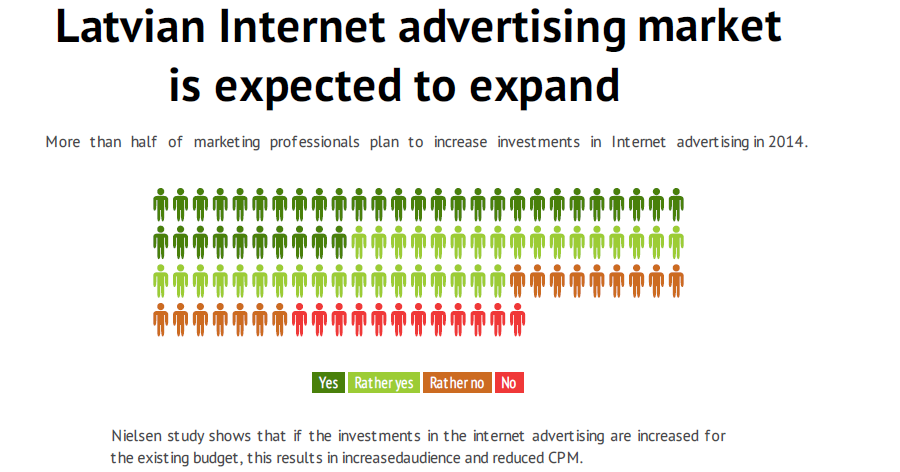 Latvian internet advertising market is expected to expand